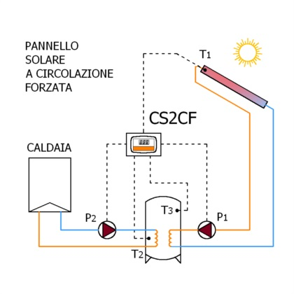 Electronic control units for forced circulation solar systems